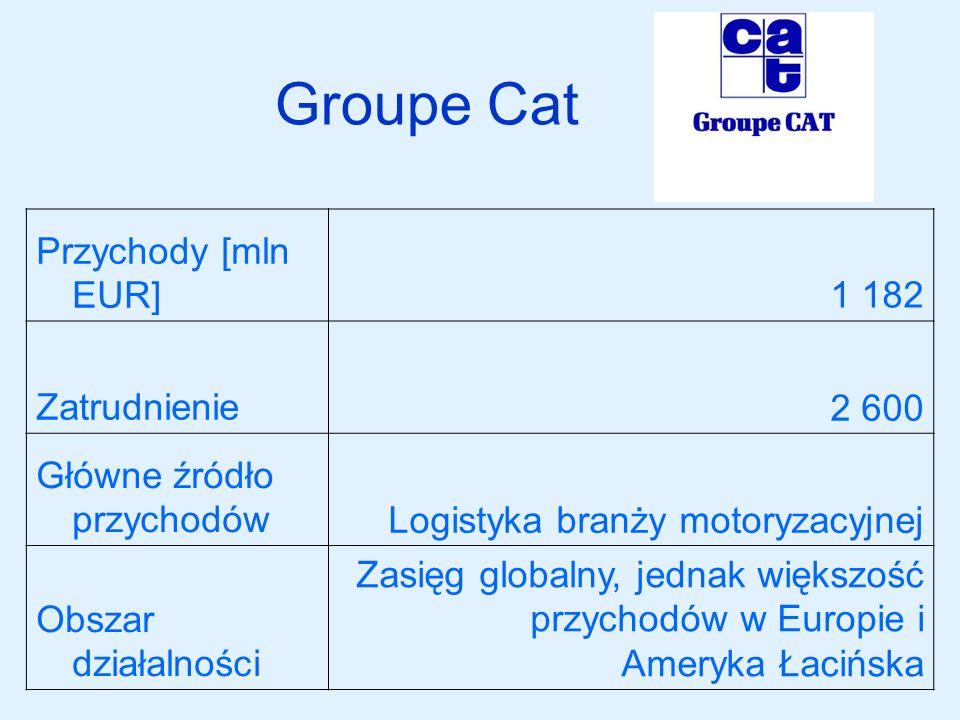 Groupe Cat Przychody [mln EUR] 1 182 Zatrudnienie 2 600